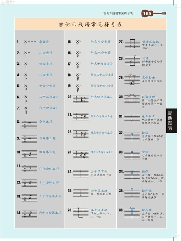 吉他六线谱的一些符号,这些经常都会在许多歌曲的六线谱当中高清图片