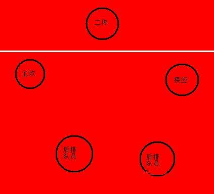 首先来发一下我们这里气排球的站位全队5人,一般是四人接发高清图片