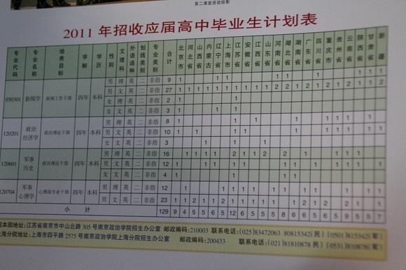 2010年合肥炮兵学院分数线是多少