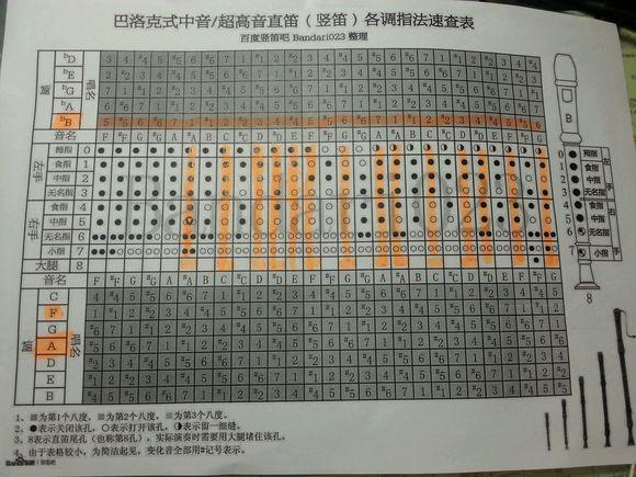 1204807158_竖笛指法七孔 六孔竖笛指法示意图 竖笛指法八孔 ...