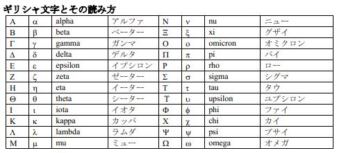 日语词汇--希腊字母的日语读法图片