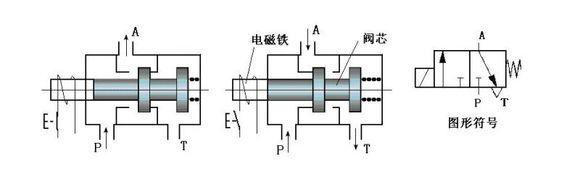 两位三通电磁阀分为常闭型和常开型两种图片