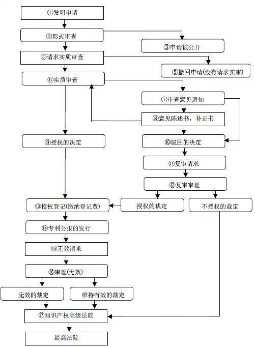 四,申请发明各流程具体工作 依据专利法,发明专利申请的图片