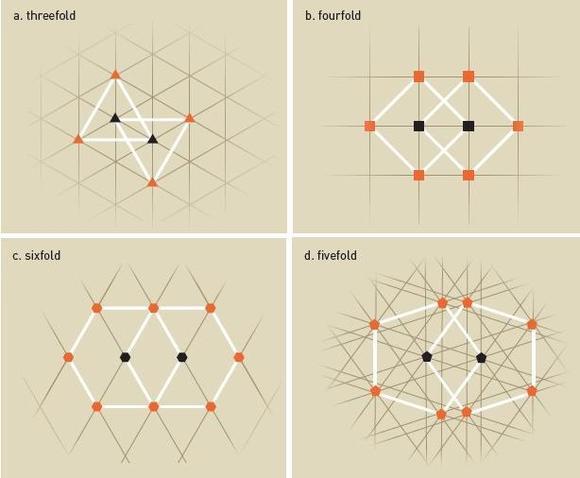 向权威挑战!发现真理---2011 年诺贝尔化学奖达尼埃尔·谢赫特曼 - 壬子 - 龍山書院