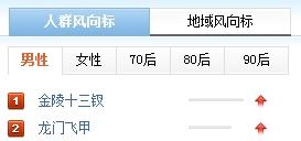 中国男人喜欢看龙门 女人喜欢看13x