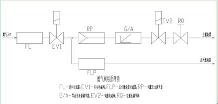如下图所示,与文丘里混合器配合,在负荷调节过程中,始终保证燃气流量图片