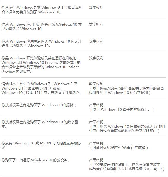 使用预装系统的OEM密钥永久激活Windows 10 TH2