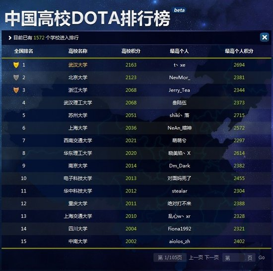 中国高等院校的DOTA实力进行排名 河南工业