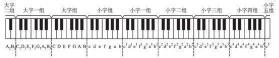 钢琴五线谱基础教程,学琴前必看!【转蛐蛐钢琴网】图片