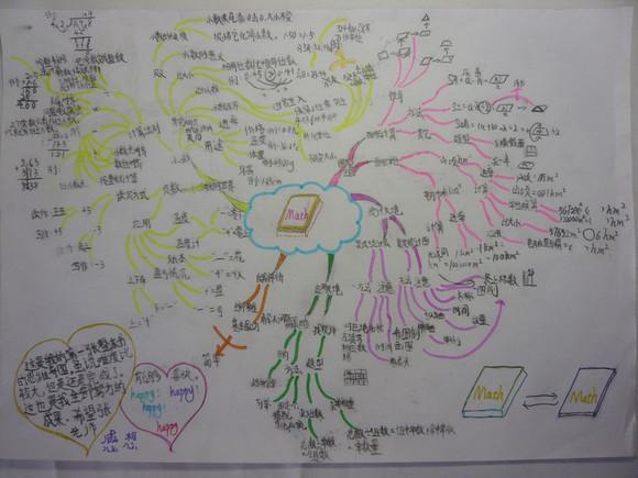 44张思维导图,汇总小学阶段所有英语单词 语法!非常实用图片