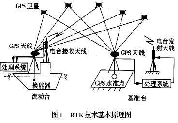 什么是RTK定位技术,RTK测量原理
