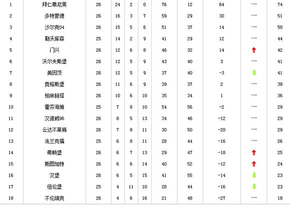德甲26积分榜拜仁23分跑