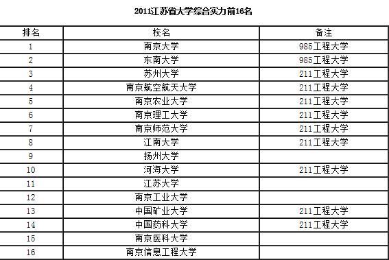 江苏所有大学综合实力排名
