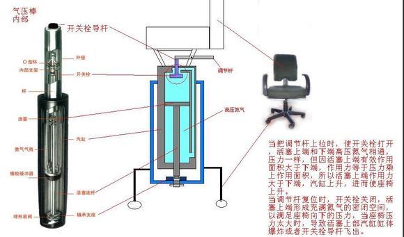 请教大家一个问题气压升降椅的原理!图片