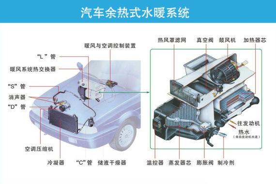 解析汽车空调暖风原理及使用1 赛宝利汽车用品吧 百度贴吧高清图片