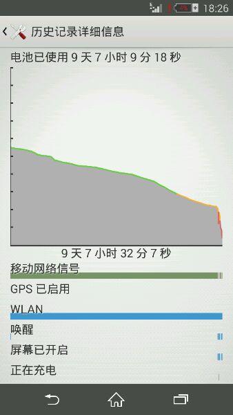 港版索尼z3单卡电池用量!