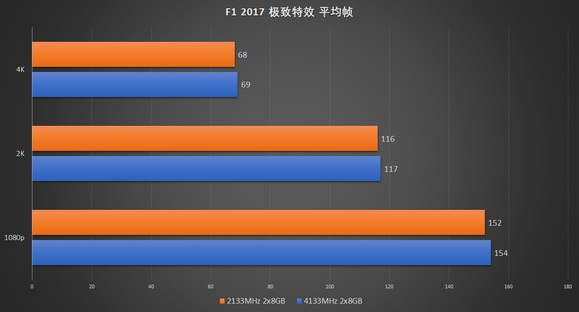 我的系列标题 篇六:内存条DDR4 4133 vs 2133游戏实测差距