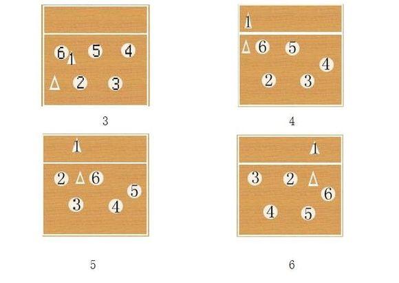 排球规则站位 排球规则简介 排球规则站位不按顺序 排球场