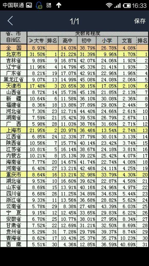 中国各省受教育程度排名_中超吧_百度贴吧
