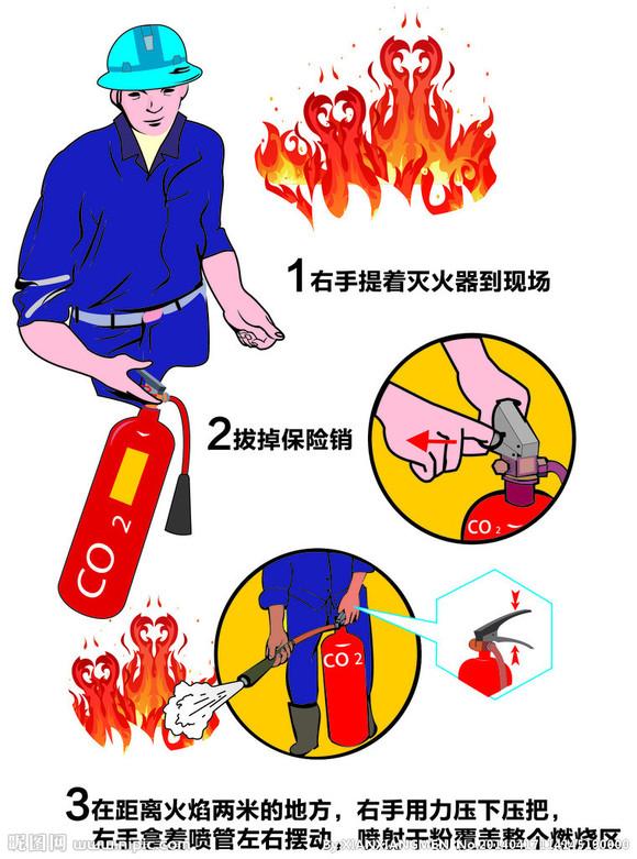 灭火常识(灭火器剖析及学习运用)图片
