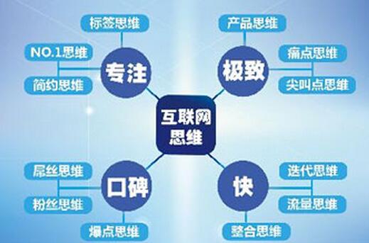 互联网思维#是什么?图片