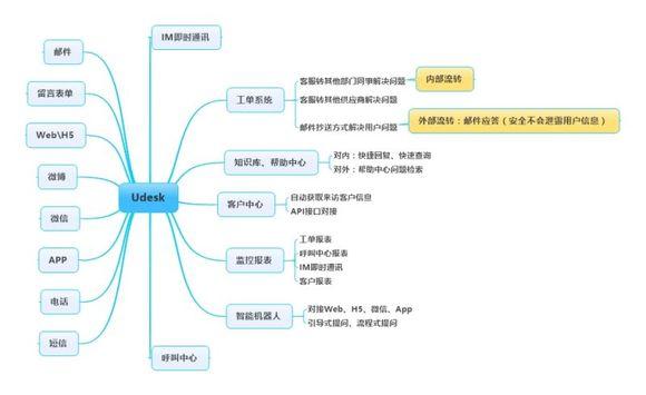 呼叫中心在线客服系统图片