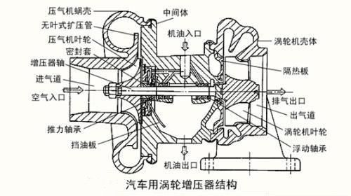 离心式压缩机由进气道,压气机叶轮,无叶式扩压管及压缩机蜗壳组成.图片