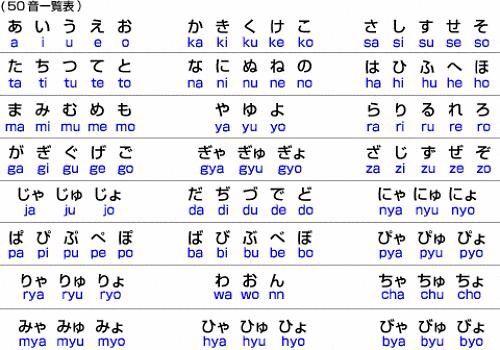 如何从零开始学日语