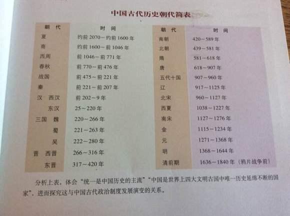 中国古代高中朝代简表(来自人教版《历史高中v高中1》page19)来安少历史图片