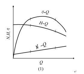 2.3离心泵的水电特性室内设计要点布置图曲线图片