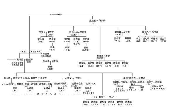 大明皇室谱系图片