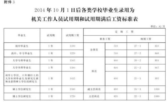 河北省教师涨工资_河北涨工资具体实施方案发布