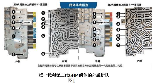 sonax(索纳克斯)宝马6hp系列自动变速箱的阀体维修详解图片