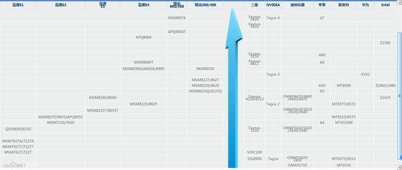 手机性能天梯图 2015手机gpu天梯图 最新手机cpu天梯图