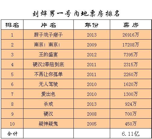 中国男演员内地票房号召力排名(数据说话,都别yy)