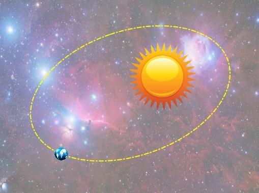 转贴:【虚心求问】 04-27以地球为参照物,太阳绕地球的轨道是什么.图片