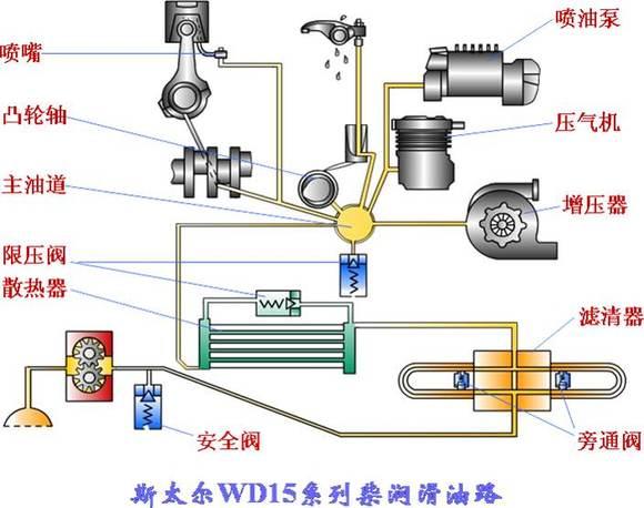 发动机润滑系统的原理和组成