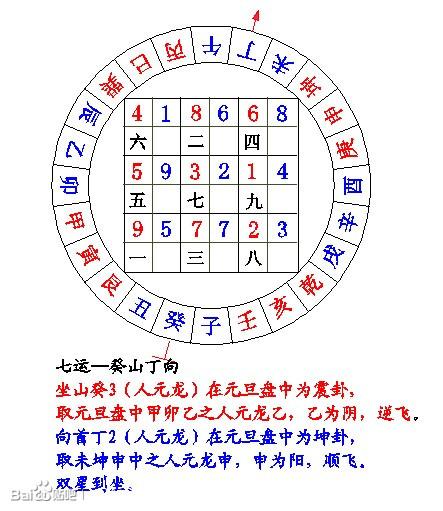 九宫飞星之七运图解图片