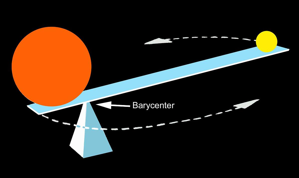 之间_二元物体,如地球和月亮或双星,围绕它们之间的重心轨道运行.