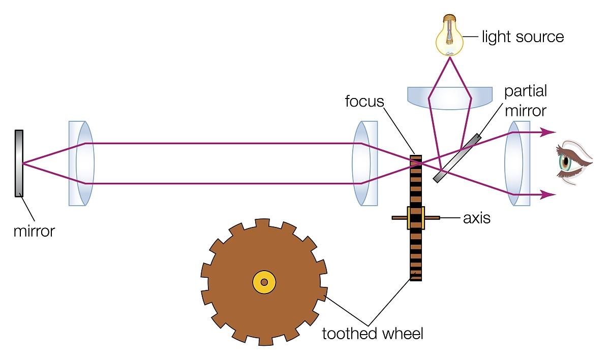 用方法_1849,法国物理学家armand fizeau用这个方法来实现光的速度第一陆地