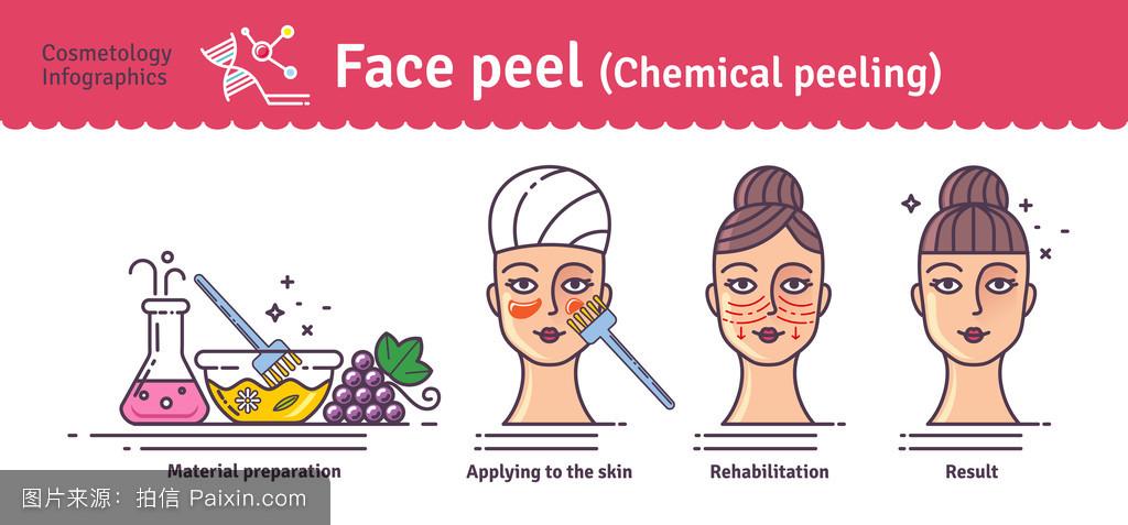 各种皮肤病�y�i�f_偶像,应用,纯净的,健康的,皮,洗剂,治疗,医学,恢复活力,剥皮,皮肤病