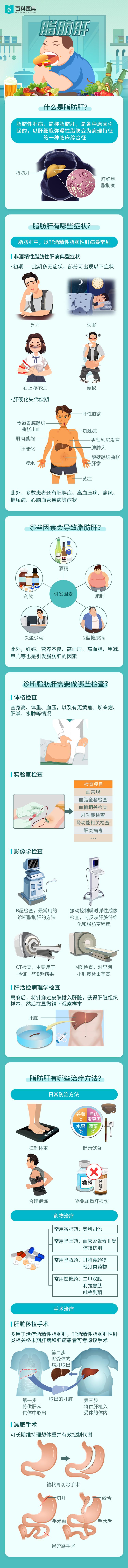 治療 脂肪 肝