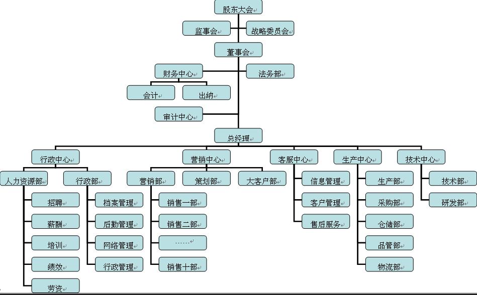 快消品企業組織結構圖圖片