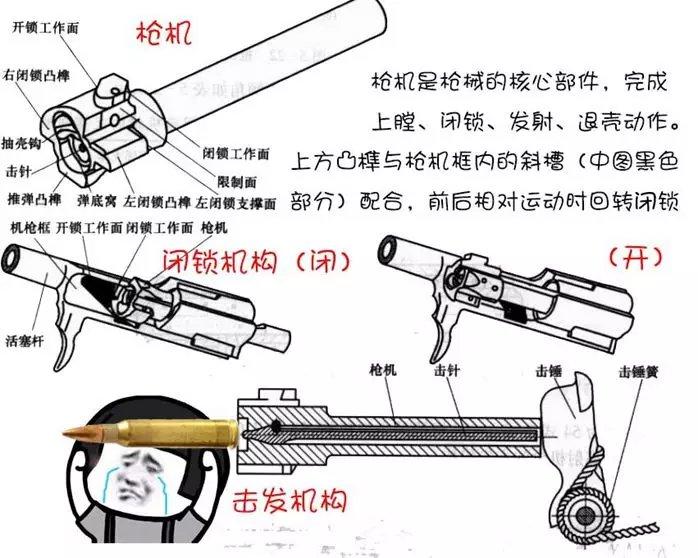 ak47原理图动画_拆了这把AK47!_百科TA说