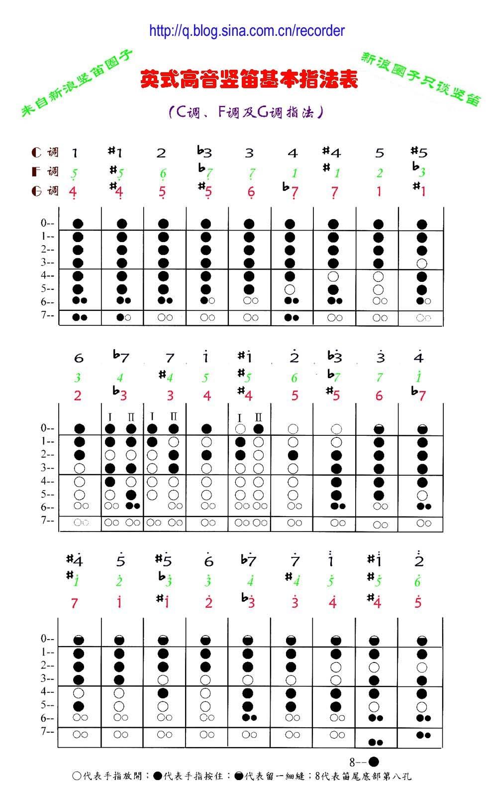 小星星豎笛簡譜指法圖片