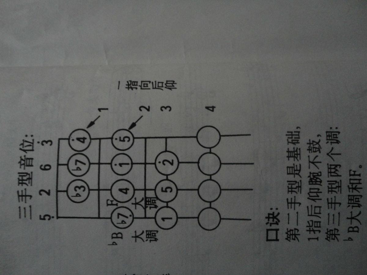小提琴第二把位指法圖分享展示圖片