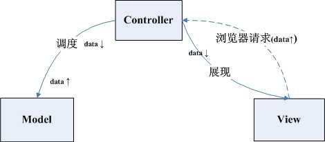 Server端Web开发中的MVC