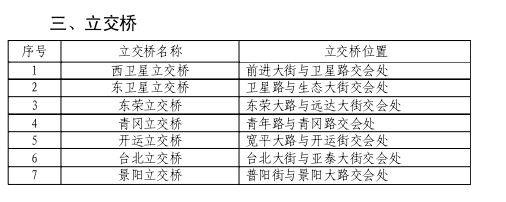 """長春""""兩橫三縱""""快速路圖片"""