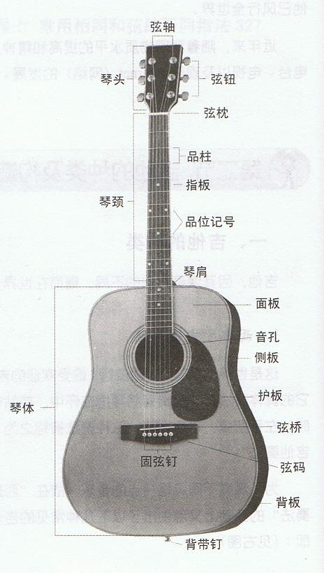 琴妃露_民谣吉他分别学到什么程度算初级,中级,高级