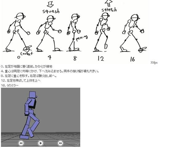 左腳還處于騰空狀態. 3:右腳承受體重. 6:右腳蹬地,使身體騰空.圖片